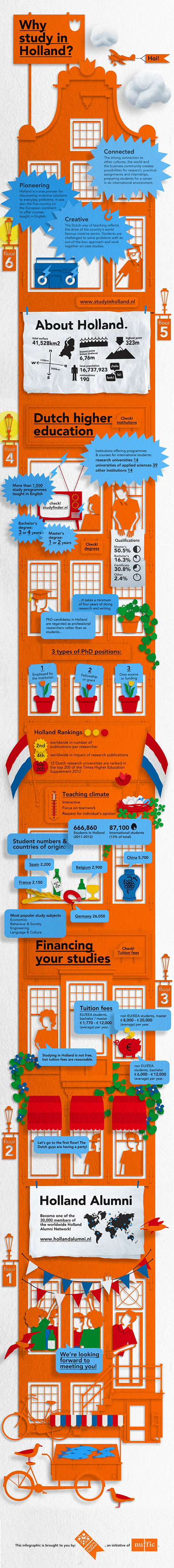 whystudyinhollandinfographic